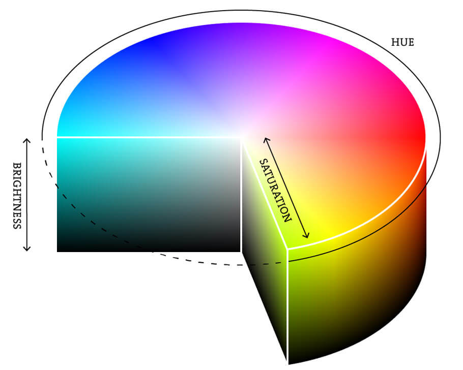 Цветовые модели CMYK, RGB, HSB