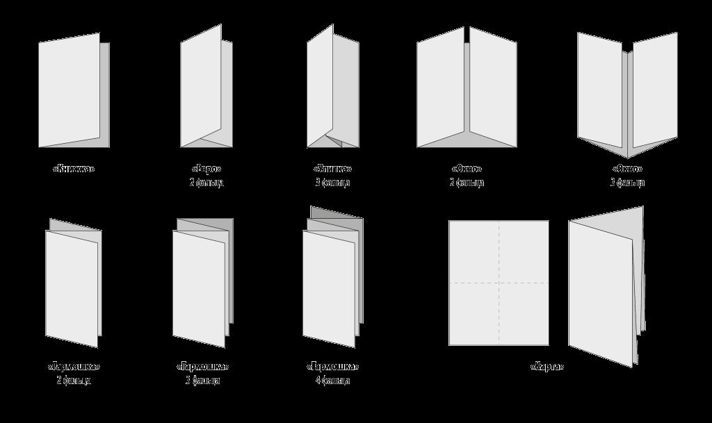 Типы складывания буклетов